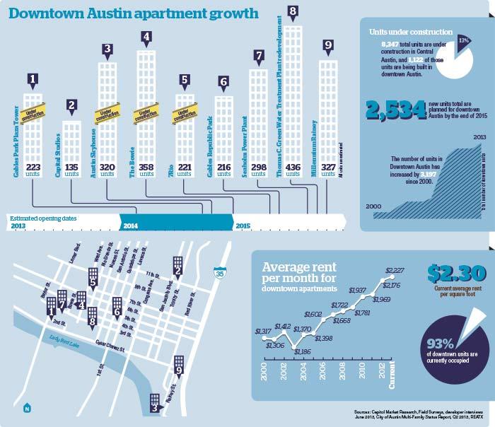 Downtown Austin Apartment Growth