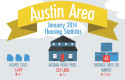 Austin Area Housing Statistics Jan 2014