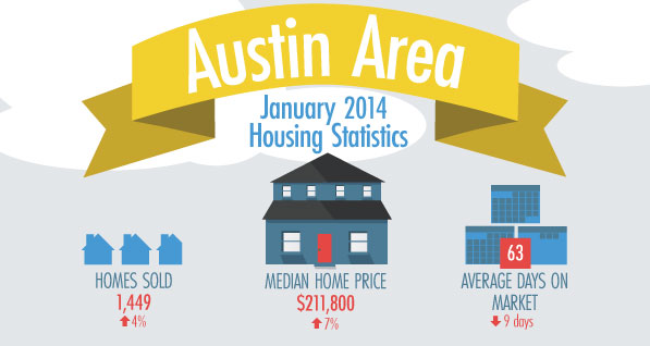 Austin Jan 2014 Housing Statistics