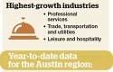Economist Offers Forecast for Austin in 2014