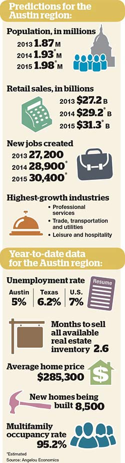 Predictions for Austin region